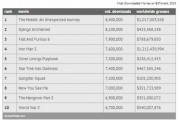 Top 10 Illegally Downloaded Movies In 2013