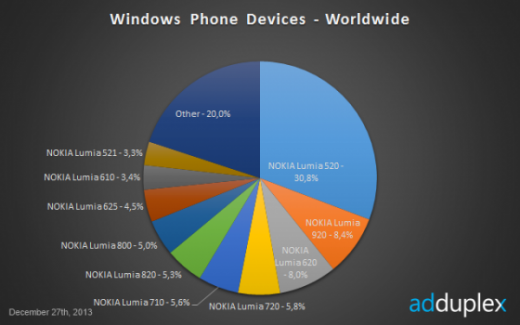 most popular windows phone